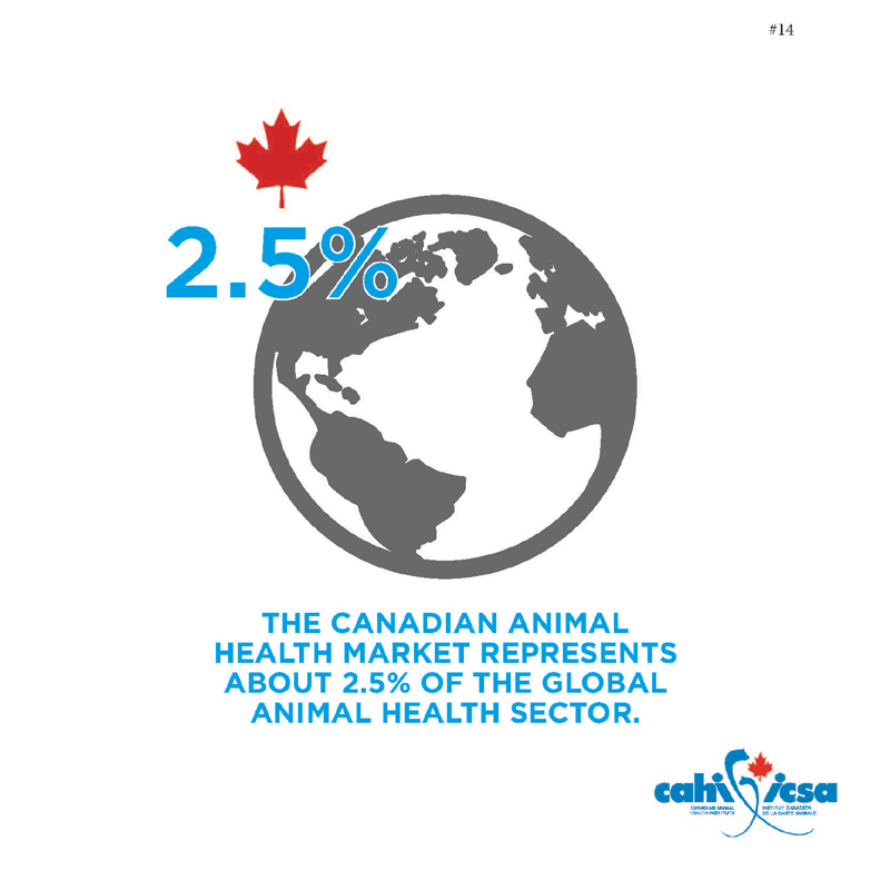 The Canadian animal health market represents about 2.5% of the global animal health sector.