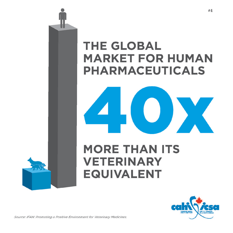 The global market for human pharmaceuticals is 40x more than its veterinary equivalent.