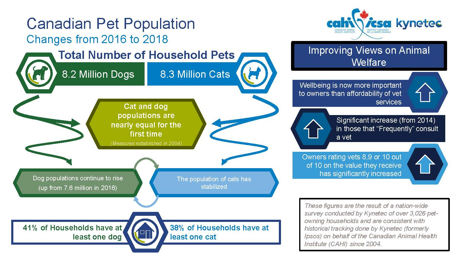 Ownership of pets in Canada